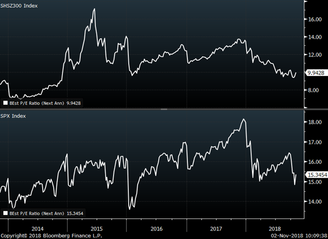 China equity valuations are at a 33% discount to the US